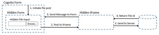 HTML5 File setup